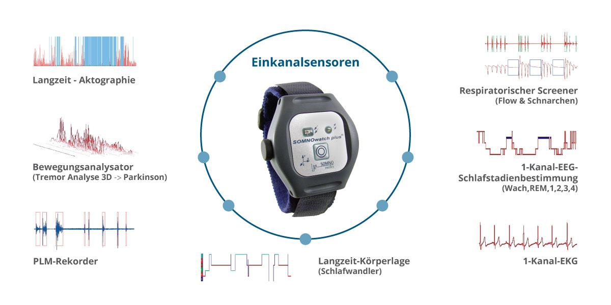 Mittels der Einkanalsensoren kann die SOMNOwatch™ plus flexibel aufgerüstet werden