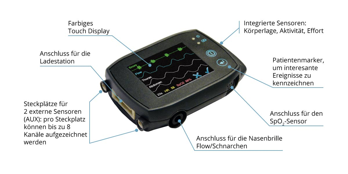 Anschlüsse der SOMNOtouch™ RESP für Polygraphie nach EBM 30900 kardio respiratorisches Screening, kleinster Screener, miniaturisiert, farbiger Touchscreen