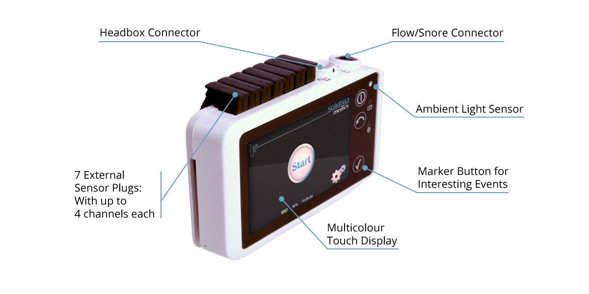 The technical aspects of the SOMNO HD EEG 32