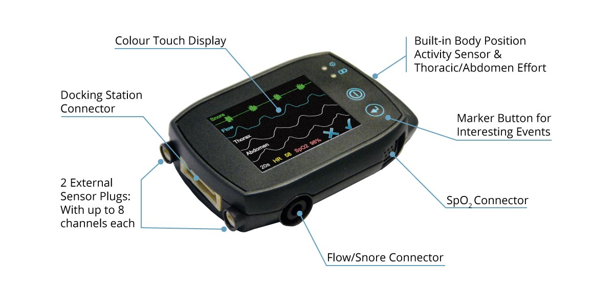 The technical aspects of the SOMNOtouch RESP PG polygraphy device, or also known as sleep screener