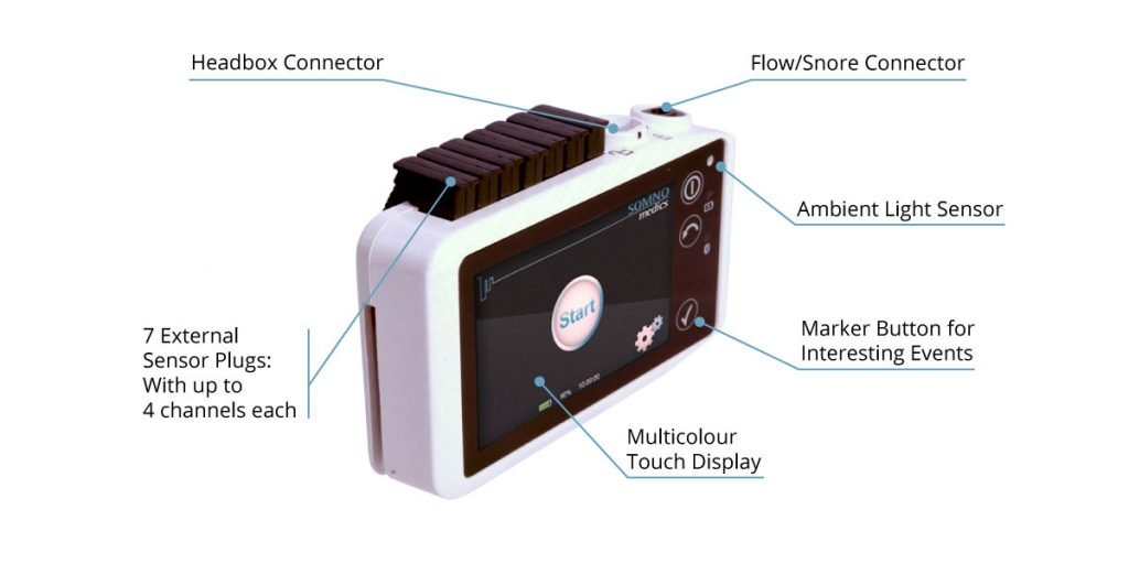 The technical aspects of the SOMNOscreen HD EEG 32.