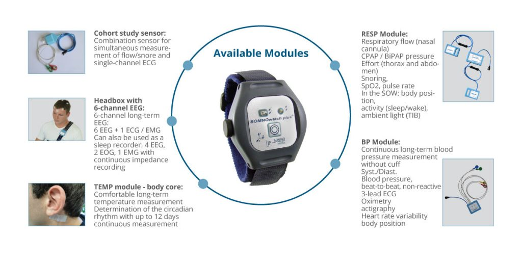 An overview of the available sensor modules for the SOMNOwatch Plus